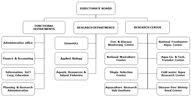 business organization research What has happened is that we have sleepwalked into the 21st century with 20th  century business models, organization structures, talent,.